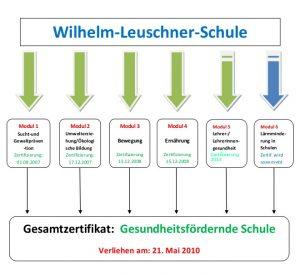 gesunde_schule_diagramm